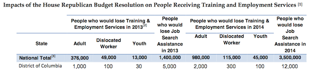 D.C. Chart: Ryan Budget Impact on Job Training