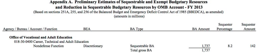 Sequester Transparency Report Excerpt