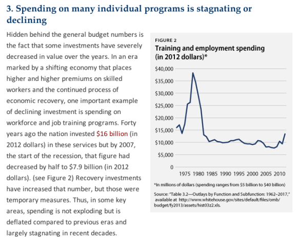 """Chart  from """"Top 10 Reasons Why Cutting Poverty Programs to Resolve the Fiscal Showdown Is a Bad Idea"""""""