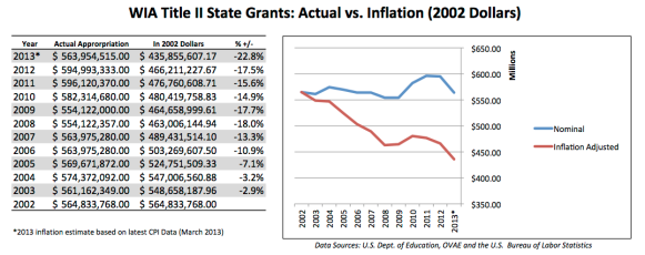 AEFLA Grants to States 2002-13 Graph