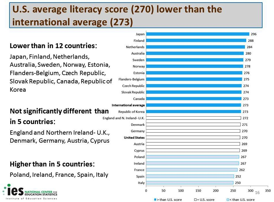 OECD Literacy Chart