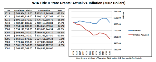 AEFLA Spending 2002-2013 - Inflation Adjustments