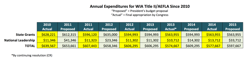 Annual Expenditures for WIA Title II