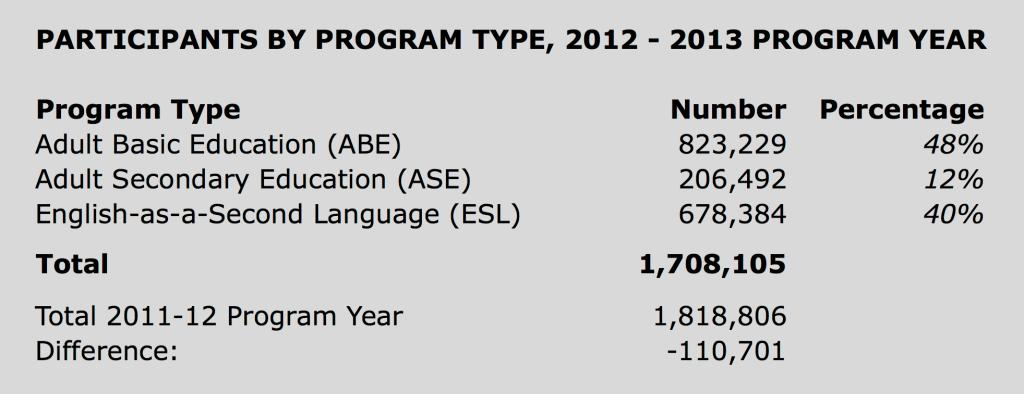 2013-14 NRS Enrollment Data