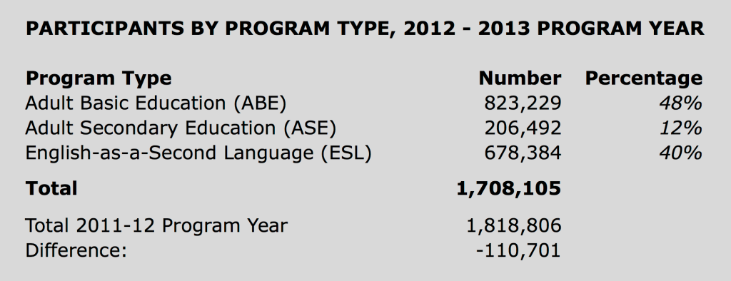 2013-14 NRS Enrollment Data