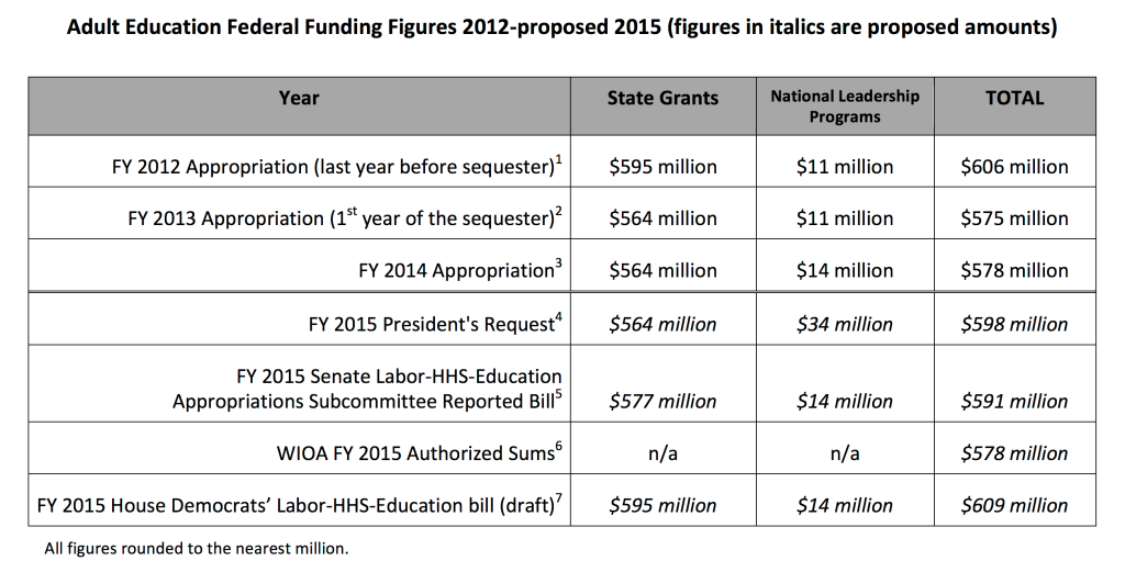 Adult Education Recent Federal Funding