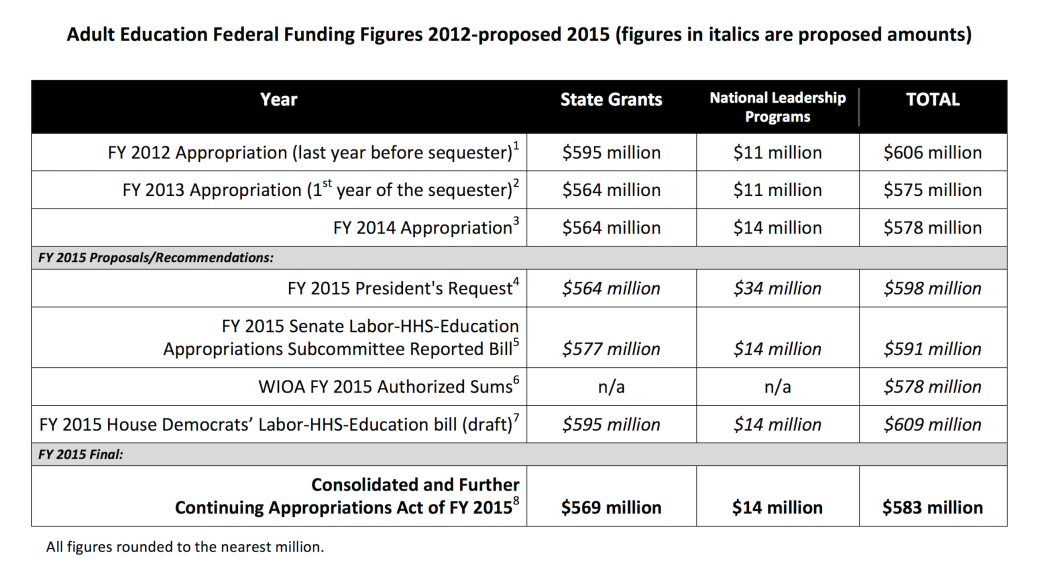 Adult Education Recent Federal Funding - Updated