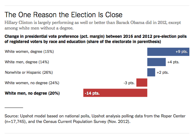 Chart: The One Reason the Election Is Close